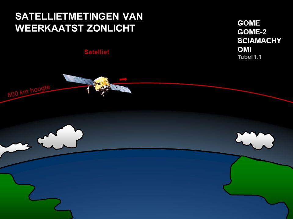 SATELLIETMETINGEN VAN WEERKAATST ZONLICHT 800 km hoogte Satelliet GOME GOME-2 SCIAMACHY OMI Tabel 1.1