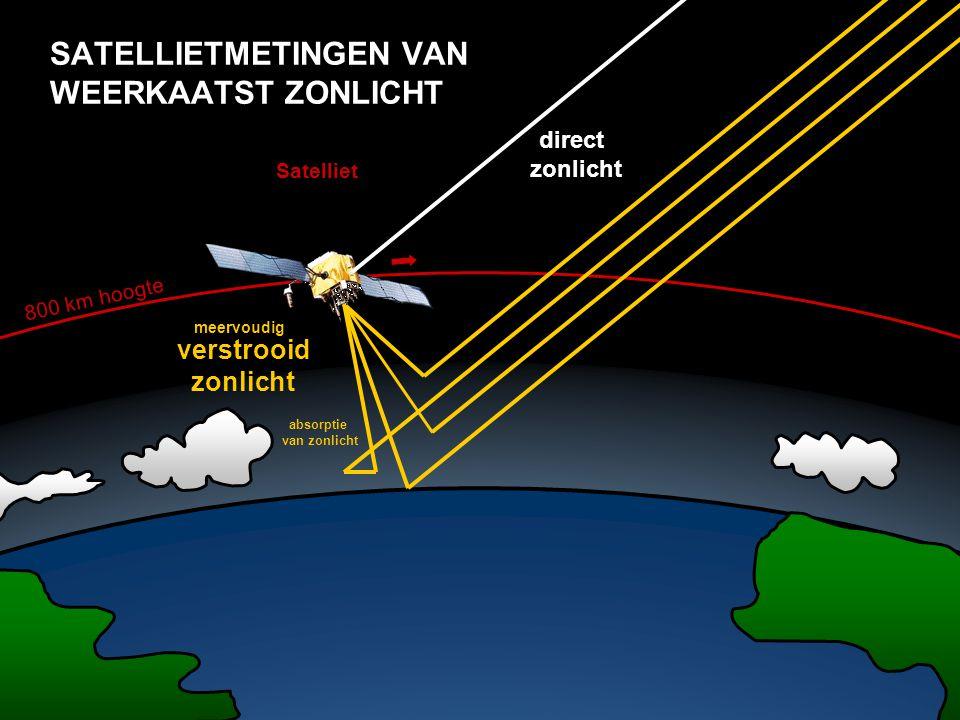 SATELLIETMETINGEN VAN WEERKAATST ZONLICHT verstrooid zonlicht absorptie van zonlicht direct zonlicht 800 km hoogte Satelliet meervoudig