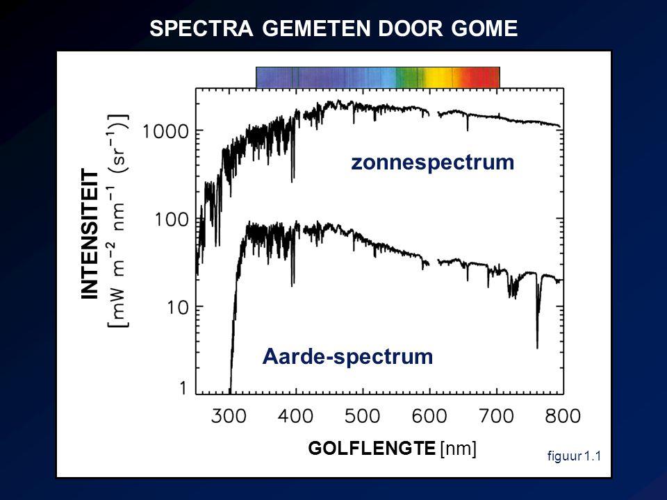 SPECTRA GEMETEN DOOR GOME zonnespectrum Aarde-spectrum figuur 1.1 GOLFLENGTE [nm] INTENSITEIT