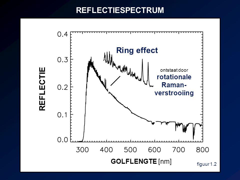REFLECTIESPECTRUM figuur 1.2 GOLFLENGTE [nm] REFLECTIE ontstaat door rotationale Raman- verstrooiing Ring effect