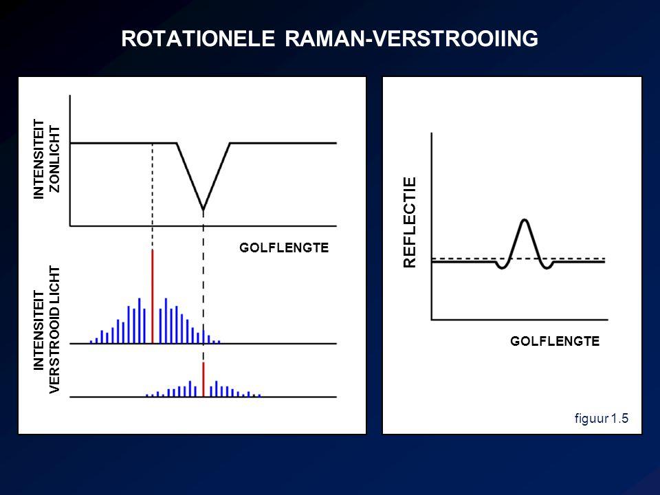 ROTATIONELE RAMAN-VERSTROOIING figuur 1.5 GOLFLENGTE INTENSITEIT ZONLICHT INTENSITEIT VERSTROOID LICHT REFLECTIE GOLFLENGTE