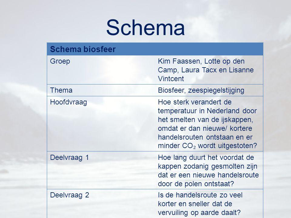 Schema Schema biosfeer GroepKim Faassen, Lotte op den Camp, Laura Tacx en Lisanne Vintcent ThemaBiosfeer, zeespiegelstijging HoofdvraagHoe sterk veran