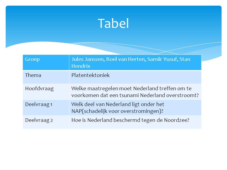 Tabel GroepJules Janssen, Roel van Herten, Samiir Yusuf, Stan Hendrix ThemaPlatentektoniek HoofdvraagWelke maatregelen moet Nederland treffen om te voorkomen dat een tsunami Nederland overstroomt.