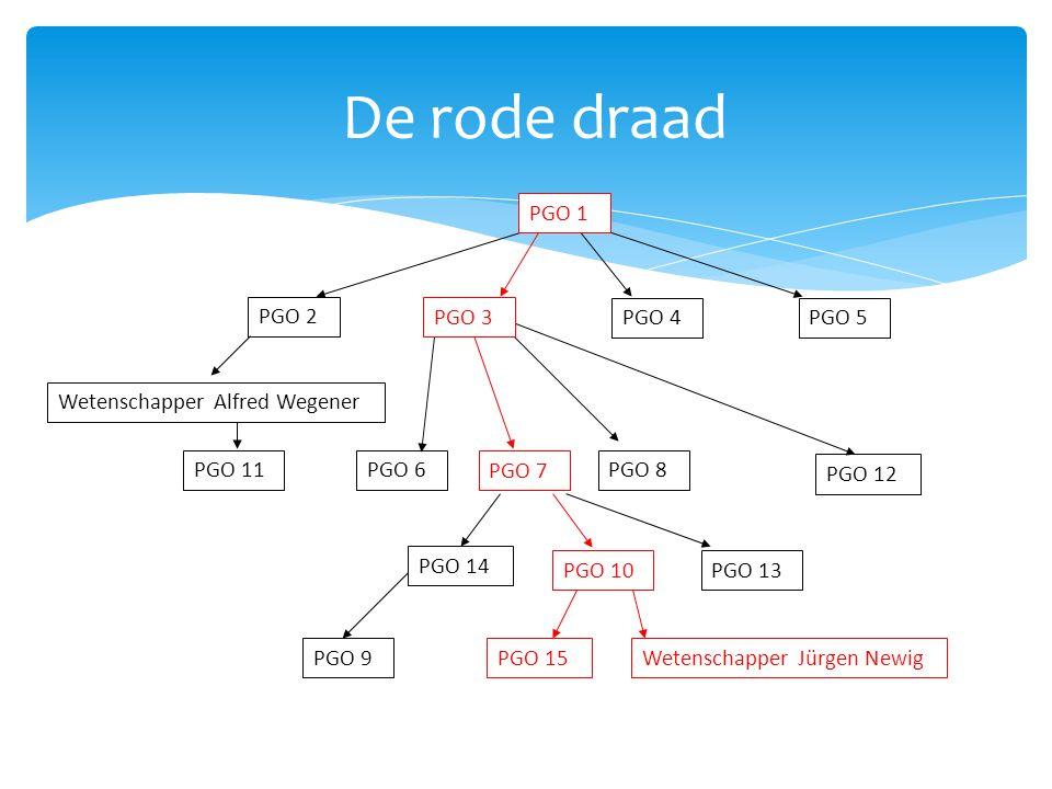 De rode draad PGO 4PGO 5 PGO 2 PGO 6 PGO 7 PGO 8 PGO 9 PGO 11 PGO 12 Wetenschapper Jürgen Newig PGO 13 PGO 14 Wetenschapper Alfred Wegener PGO 1 PGO 3