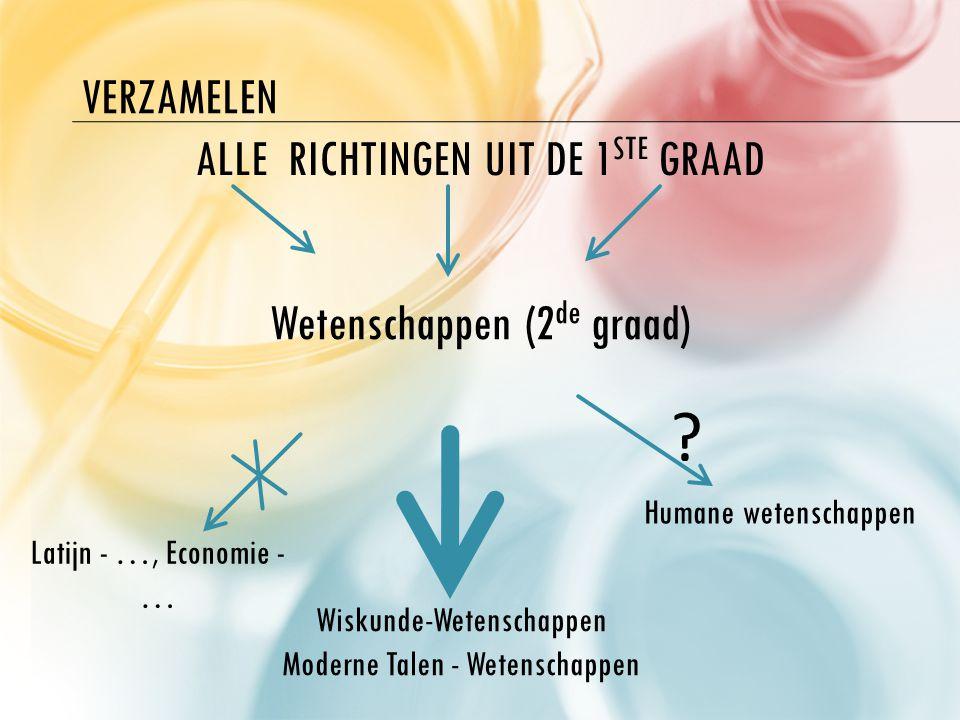 VERZAMELEN Wetenschappen (2 de graad) Wiskunde-Wetenschappen Moderne Talen - Wetenschappen ALLE RICHTINGEN UIT DE 1 STE GRAAD Latijn - …, Economie - … Humane wetenschappen ?