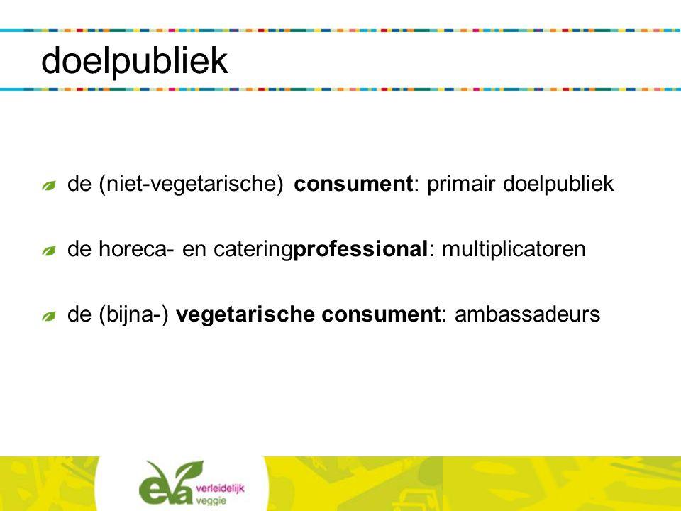 doelpubliek de (niet-vegetarische) consument: primair doelpubliek de horeca- en cateringprofessional: multiplicatoren de (bijna-) vegetarische consume