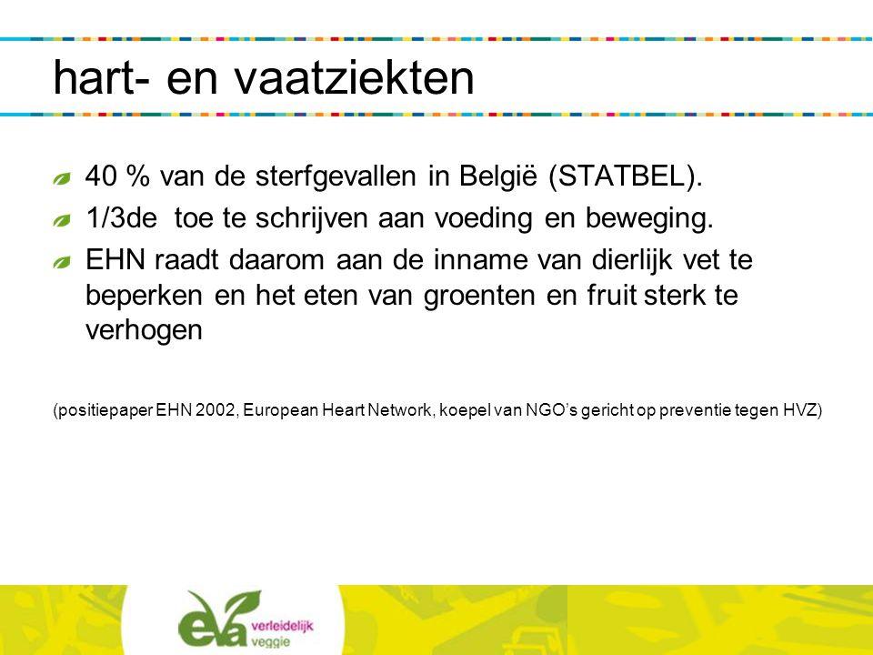 hart- en vaatziekten 40 % van de sterfgevallen in België (STATBEL). 1/3de toe te schrijven aan voeding en beweging. EHN raadt daarom aan de inname van