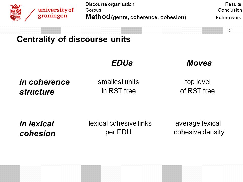 |24 Centrality of discourse units Discourse organisation Results Corpus Conclusion Method (genre, coherence, cohesion) Future work in coherence struct
