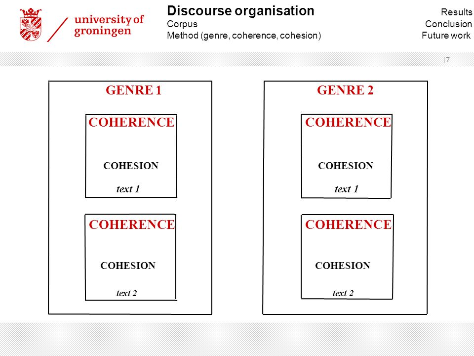  8 GENRE 1 GENRE 2 COHERENCE COHERENCE ↕ COHESION COHESION text 1 text 1 COHERENCE COHERENCE ↕ ↕ COHESION COHESION text 2 text 2 Discourse organisation Results Corpus Conclusion Method (genre, coherence, cohesion) Future work