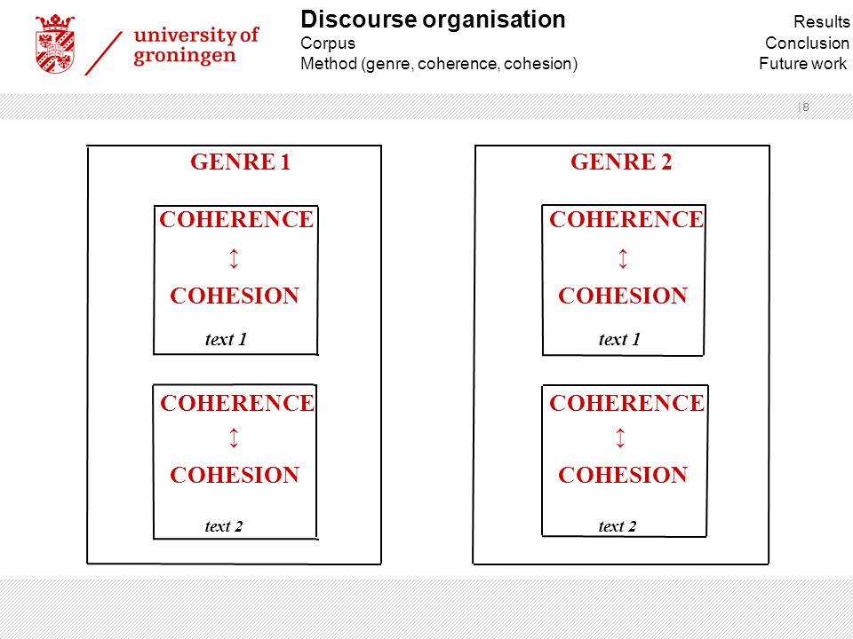  9 Genre ›class of communicative events with common communicative purposes shared in a discourse community (Swales 1990) ›global schematic structure – moves Coherence ›underlying relations between propositions in text Cohesion ›semantic relations between surface elements in text Discourse organisation Results Corpus Conclusion Method (genre, coherence, cohesion) Future work