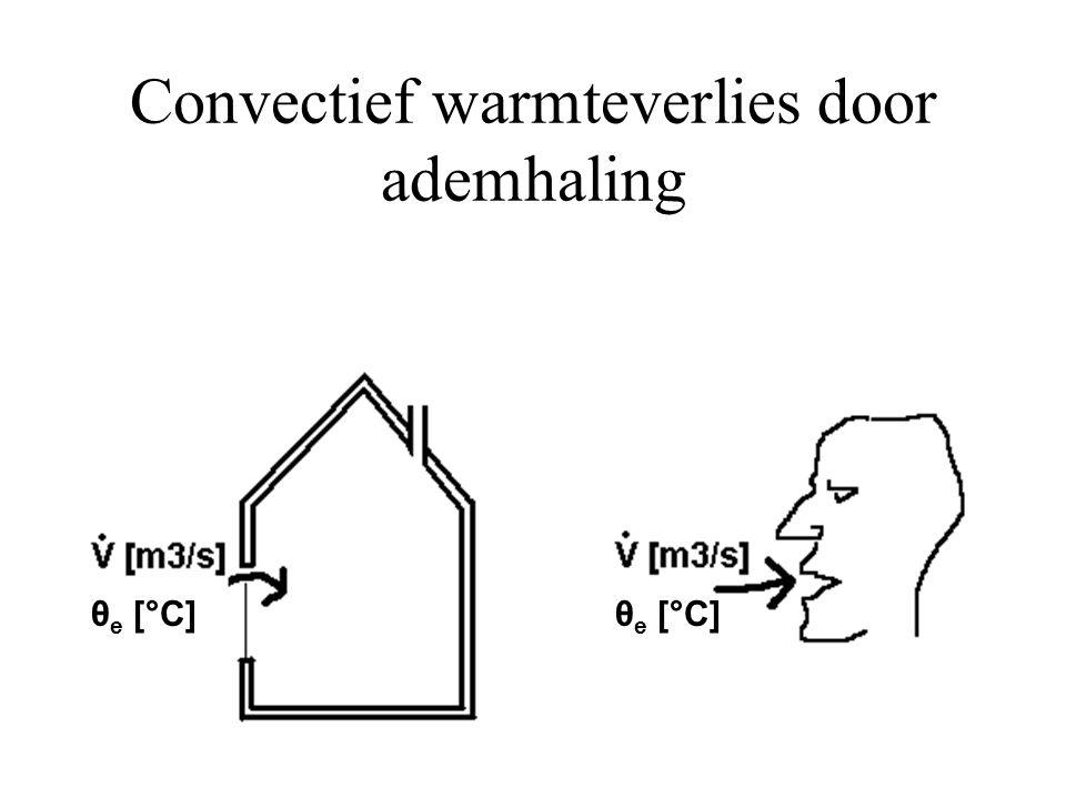 Convectief warmteverlies door ademhaling θ e [°C]