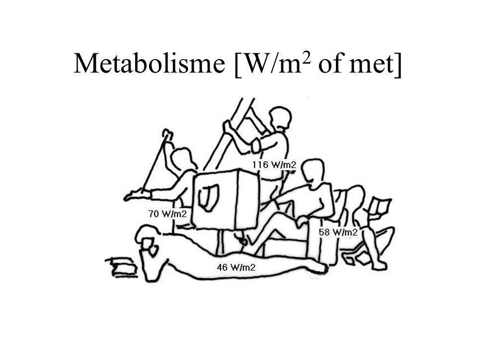 Metabolisme [W/m 2 of met]