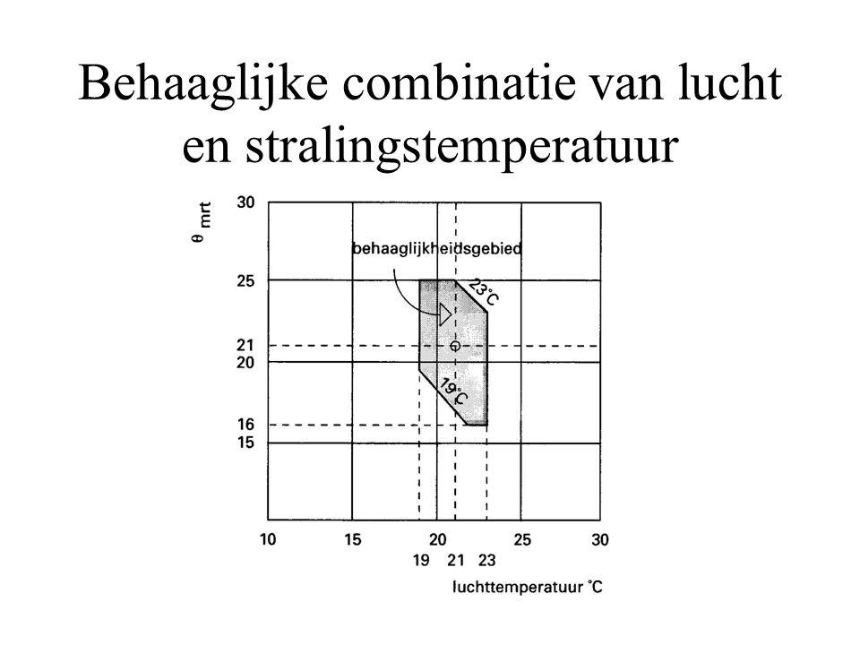 Behaaglijke combinatie van lucht en stralingstemperatuur
