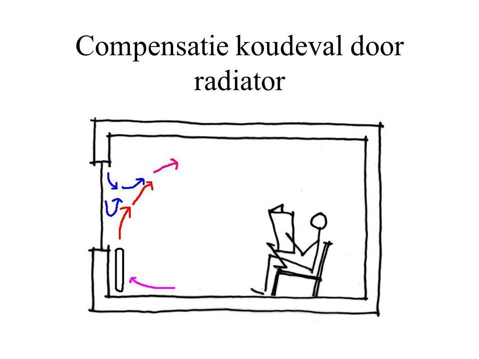 Compensatie koudeval door radiator