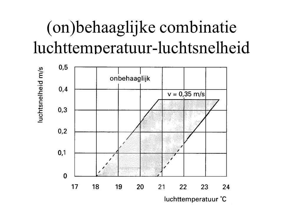 (on)behaaglijke combinatie luchttemperatuur-luchtsnelheid