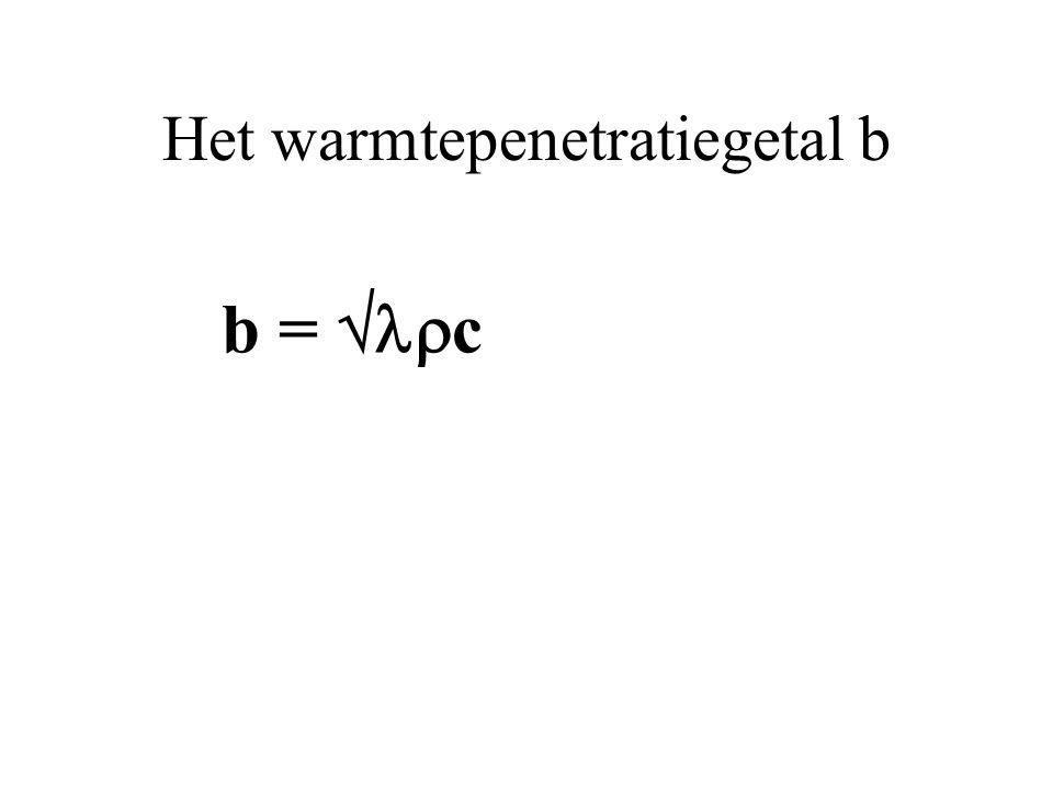 Het warmtepenetratiegetal b b =  c