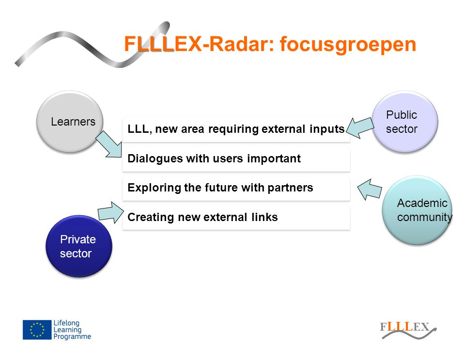 F LLL EX LLL FLLLEX-Radar: focusgroepen Private sector Private sector Learners Public sector Public sector LLL, new area requiring external inputs Exp