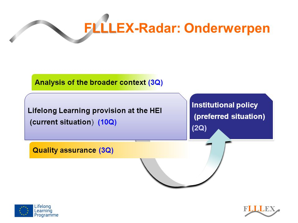 F LLL EX LLL FLLLEX-Radar: Onderwerpen Institutional policy (preferred situation) (2Q) Institutional policy (preferred situation) (2Q) Analysis of the