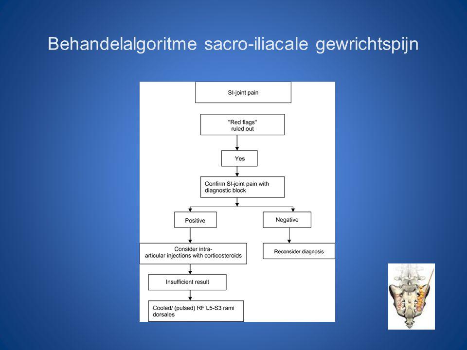 Behandelalgoritme sacro-iliacale gewrichtspijn