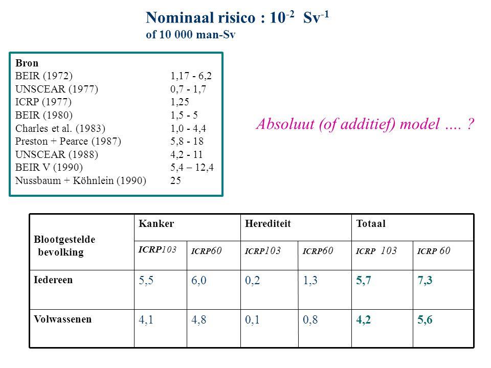 ICRP 60 ICRP 103 ICRP 60 ICRP 103 ICRP 60 ICRP103 5,64,20,80,14,84,1 Volwassenen 7,35,71,30,26,05,5 Iedereen TotaalHerediteitKanker Blootgestelde bevolking Nominaal risico : 10 -2 Sv -1 of 10 000 man-Sv Absoluut (of additief) model ….