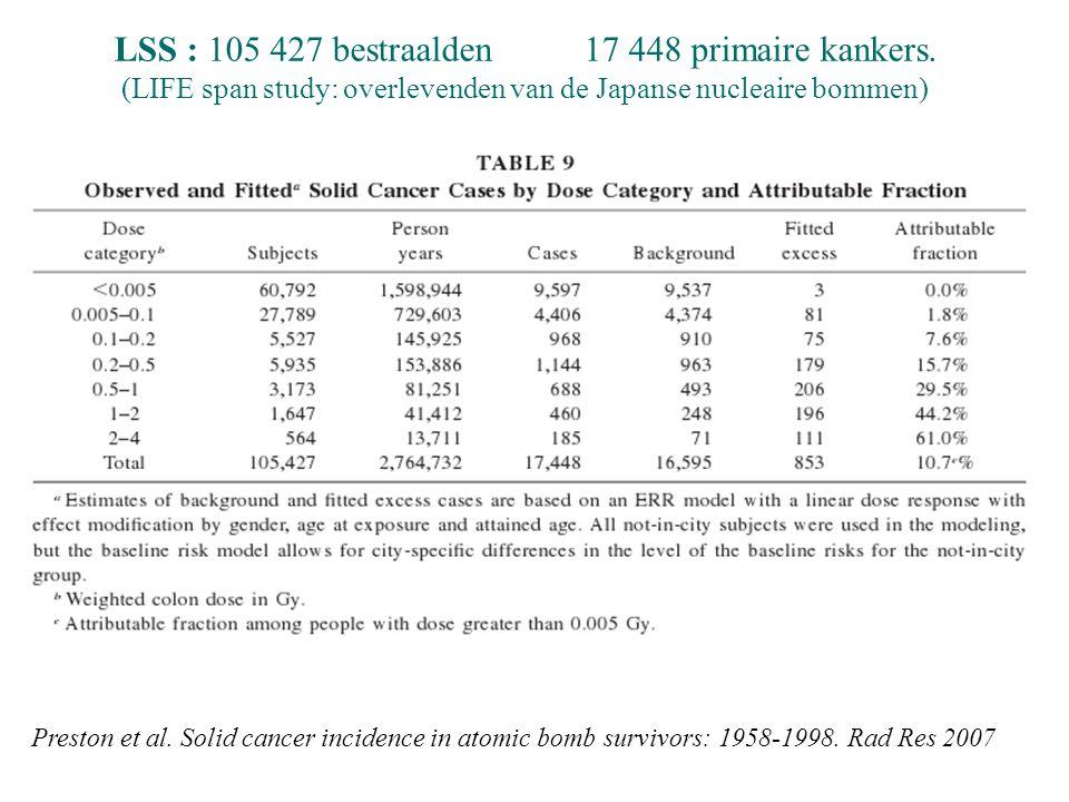Preston et al. Solid cancer incidence in atomic bomb survivors: 1958-1998.
