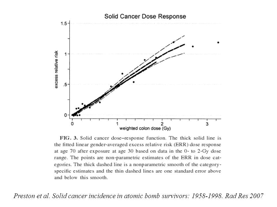 Preston et al. Solid cancer incidence in atomic bomb survivors: 1958-1998. Rad Res 2007
