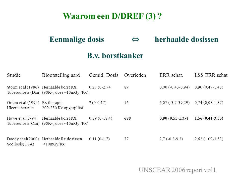 Waarom een D/DREF (3) . Eenmalige dosis ⇔ herhaalde dosissen UNSCEAR 2006 report vol1 B.v.