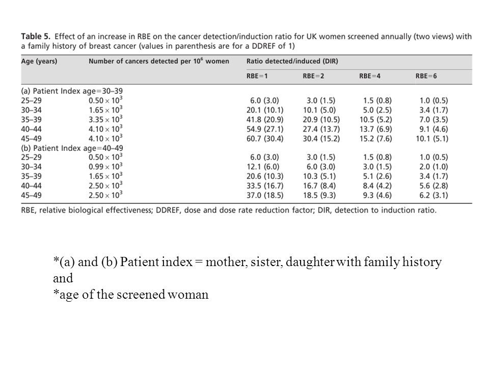 *(a) and (b) Patient index = mother, sister, daughter with family history and *age of the screened woman