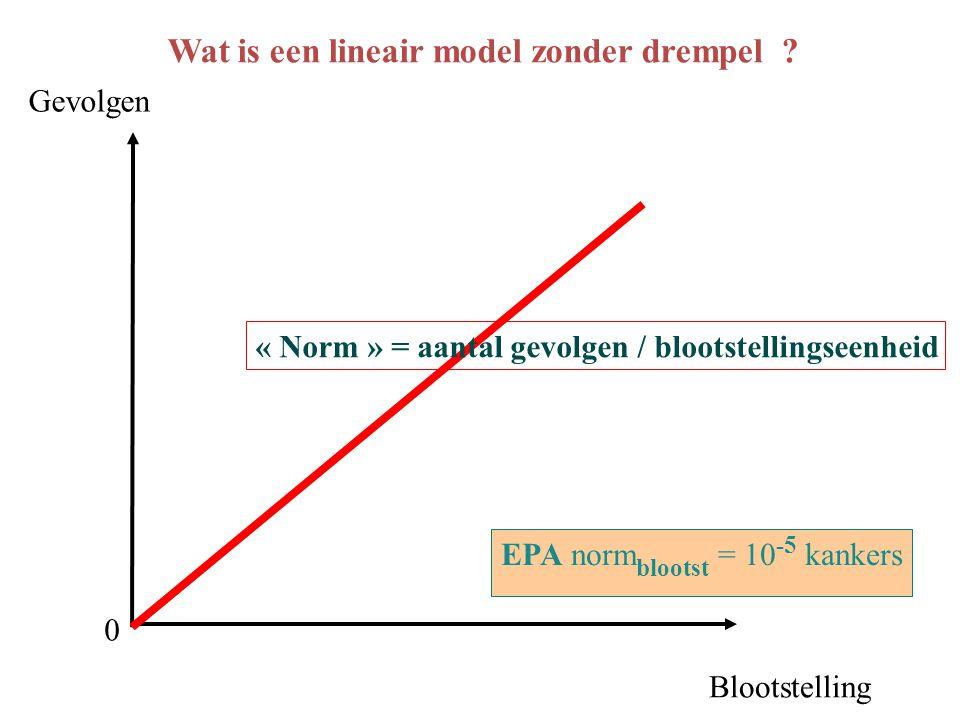 Wat is een lineair model zonder drempel .