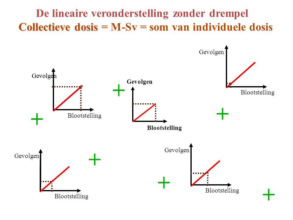 De lineaire veronderstelling zonder drempel Collectieve dosis Collectieve dosis = M-Sv = som van individuele dosis Gevolgen Blootstelling Gevolgen Blootstelling Gevolgen Blootstelling Gevolgen Blootstelling + + + + + + Gevolgen Blootstelling