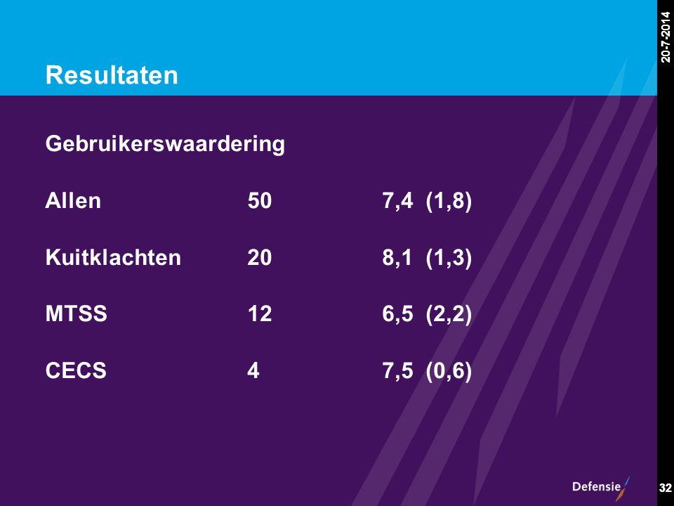 20-7-2014 32 20-7-2014 32 Resultaten Gebruikerswaardering Allen507,4 (1,8) Kuitklachten208,1 (1,3) MTSS126,5 (2,2) CECS47,5 (0,6)