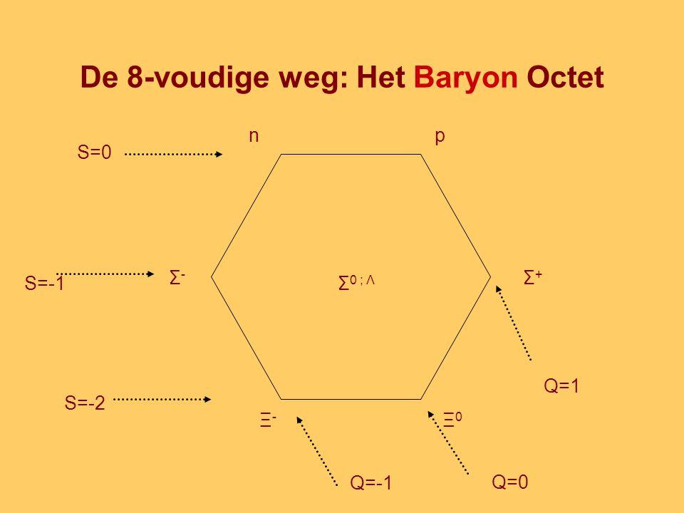 De 8-voudige weg: Het Baryon Octet np Σ+Σ+ Ξ0Ξ0 Ξ-Ξ- Σ-Σ- Σ 0 ; Λ S=0 S=-1 S=-2 Q=0 Q=1 Q=-1
