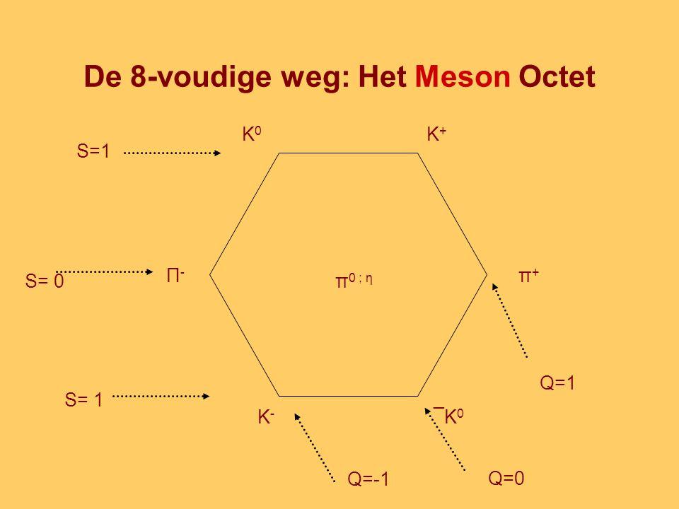 De 8-voudige weg: Het Meson Octet K0K0 K+K+ π+π+ ¯K0¯K0 K-K- Π-Π- π 0 ; η S=1 S= 0 S= 1 Q=0 Q=1 Q=-1