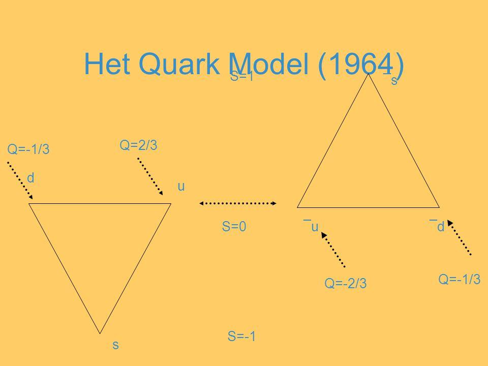Het Quark Model (1964) u d ¯u¯u¯d¯d s ¯s¯s S=0 S=-1 S=1 Q=2/3 Q=-1/3 Q=-2/3 Q=-1/3