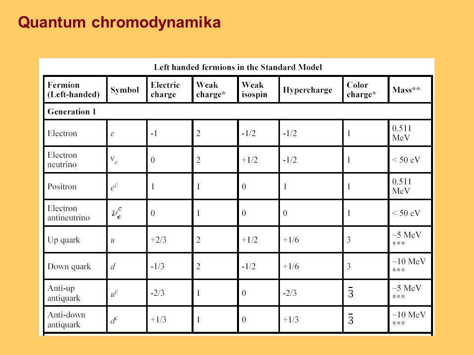 Quantum chromodynamika
