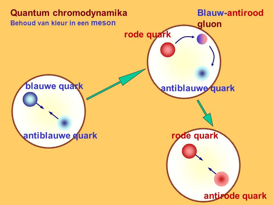 Quantum chromodynamika Behoud van kleur in een meson blauwe quark antiblauwe quark rode quark antiblauwe quark Blauw-antirood gluon rode quark antirode quark
