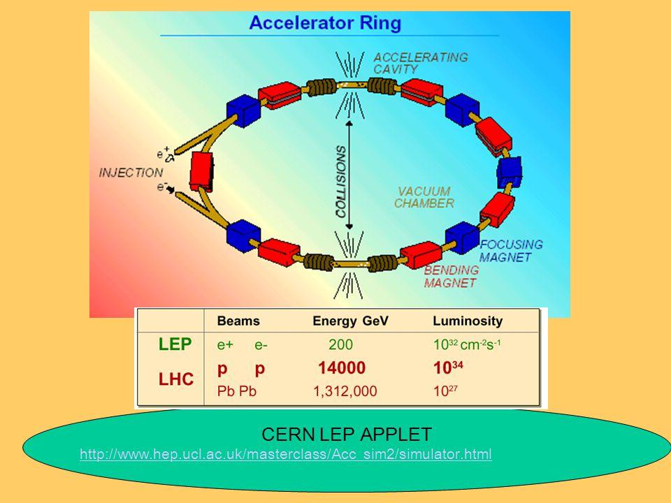 CERN LEP APPLET http://www.hep.ucl.ac.uk/masterclass/Acc_sim2/simulator.html