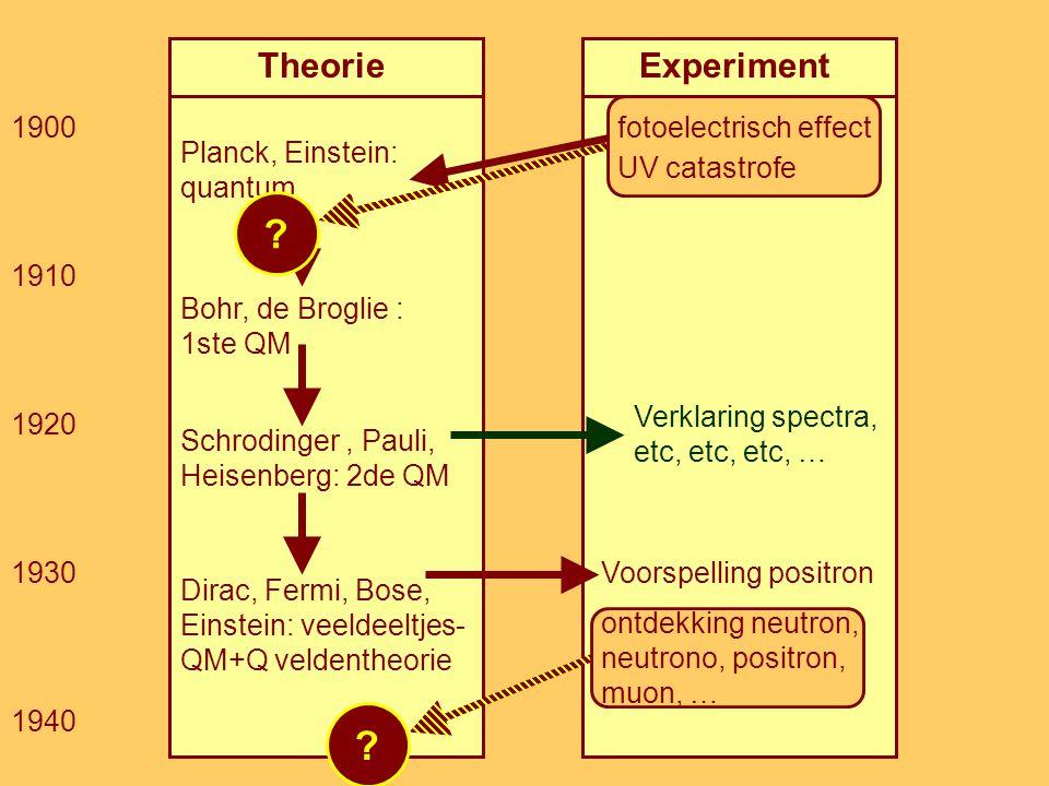 TheorieExperiment Planck, Einstein: quantum Bohr, de Broglie : 1ste QM Schrodinger, Pauli, Heisenberg: 2de QM Dirac, Fermi, Bose, Einstein: veeldeeltjes- QM+Q veldentheorie 1930 1940 1920 1910 1900 Verklaring spectra, etc, etc, etc, … .