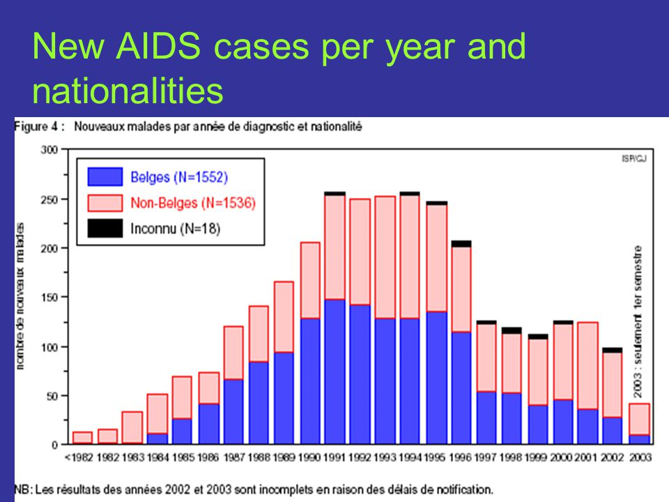 New AIDS cases per year and nationalities