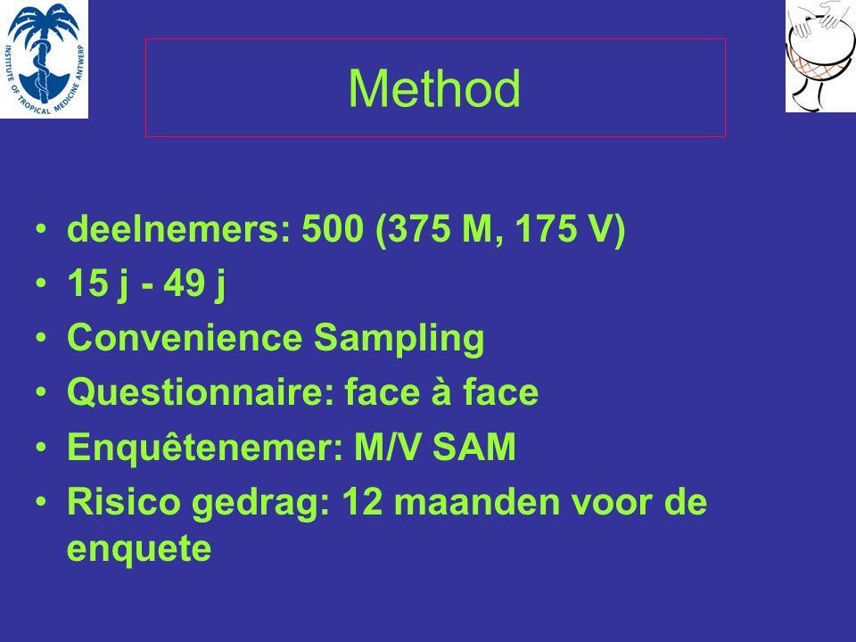 Method deelnemers: 500 (375 M, 175 V) 15 j - 49 j Convenience Sampling Questionnaire: face à face Enquêtenemer: M/V SAM Risico gedrag: 12 maanden voor de enquete