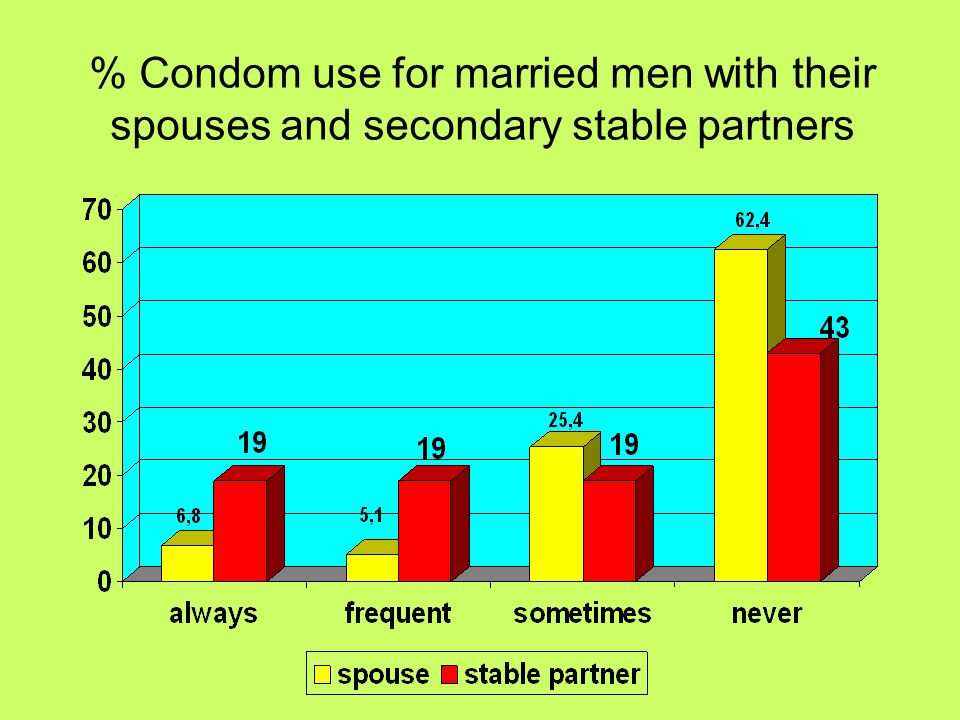 % condom use for unmarried men with their stable partners