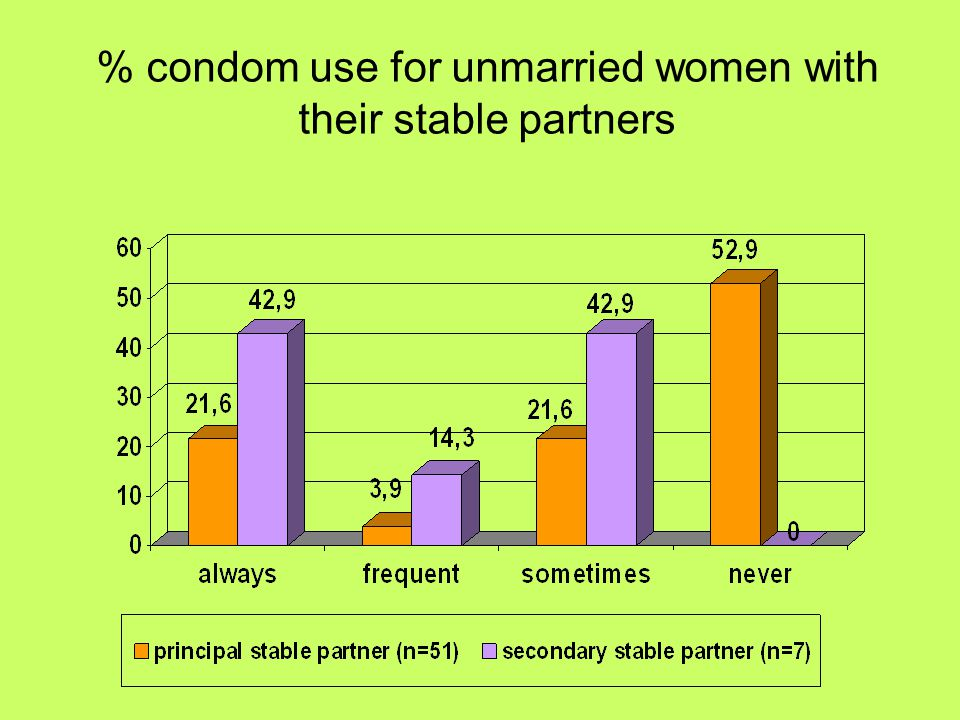 % condom use for unmarried women with their stable partners