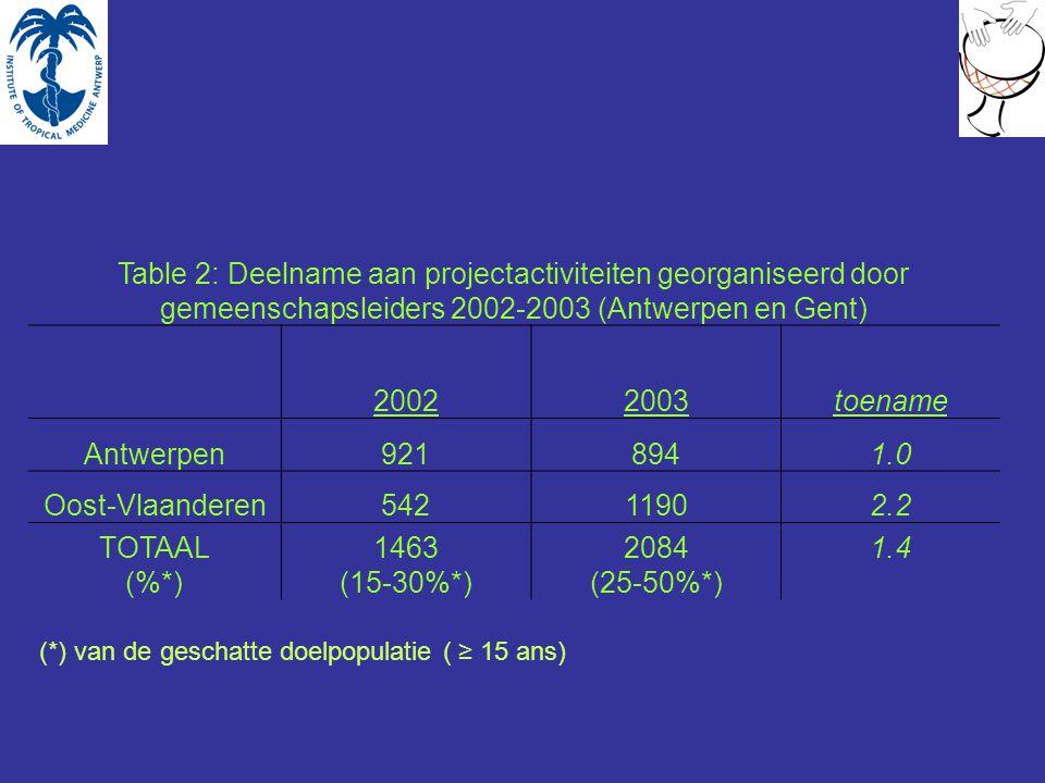 Table 2: Deelname aan projectactiviteiten georganiseerd door gemeenschapsleiders 2002-2003 (Antwerpen en Gent) 20022003toename Antwerpen9218941.0 Oost-Vlaanderen54211902.2 TOTAAL (%*) 1463 (15-30%*) 2084 (25-50%*) 1.4 (*) van de geschatte doelpopulatie ( ≥ 15 ans)