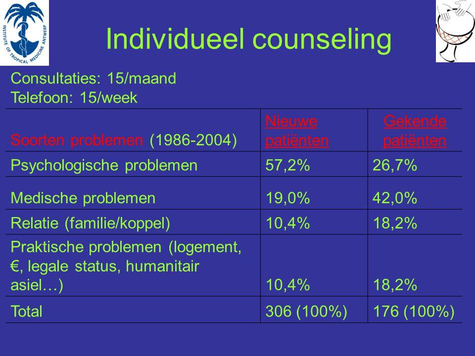 Individueel counseling Consultaties: 15/maand Telefoon: 15/week Soorten problemen (1986-2004) Nieuwe patiënten Gekende patiënten Psychologische problemen57,2%26,7% Medische problemen19,0%42,0% Relatie (familie/koppel)10,4%18,2% Praktische problemen (logement, €, legale status, humanitair asiel…)10,4%18,2% Total306 (100%)176 (100%)