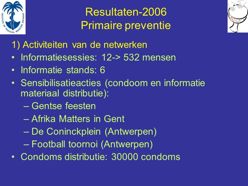 Resultaten-2006 Primaire preventie 1) Activiteiten van de netwerken Informatiesessies: 12-> 532 mensen Informatie stands: 6 Sensibilisatieacties (condoom en informatie materiaal distributie): –Gentse feesten –Afrika Matters in Gent –De Coninckplein (Antwerpen) –Football toornoi (Antwerpen) Condoms distributie: 30000 condoms