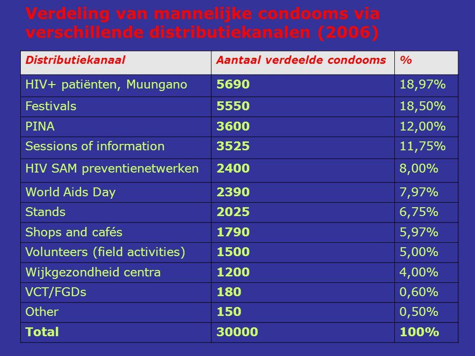 Verdeling van mannelijke condooms via verschillende distributiekanalen (2006) DistributiekanaalAantaal verdeelde condooms% HIV+ patiënten, Muungano569018,97% Festivals555018,50% PINA360012,00% Sessions of information352511,75% HIV SAM preventienetwerken2400 8,00% World Aids Day23907,97% Stands20256,75% Shops and cafés17905,97% Volunteers (field activities)15005,00% Wijkgezondheid centra12004,00% VCT/FGDs1800,60% Other1500,50% Total30000100%