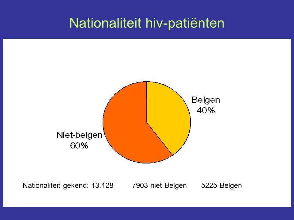 Nationaliteit hiv-patiënten Nationaliteit gekend: 13.128 7903 niet Belgen 5225 Belgen