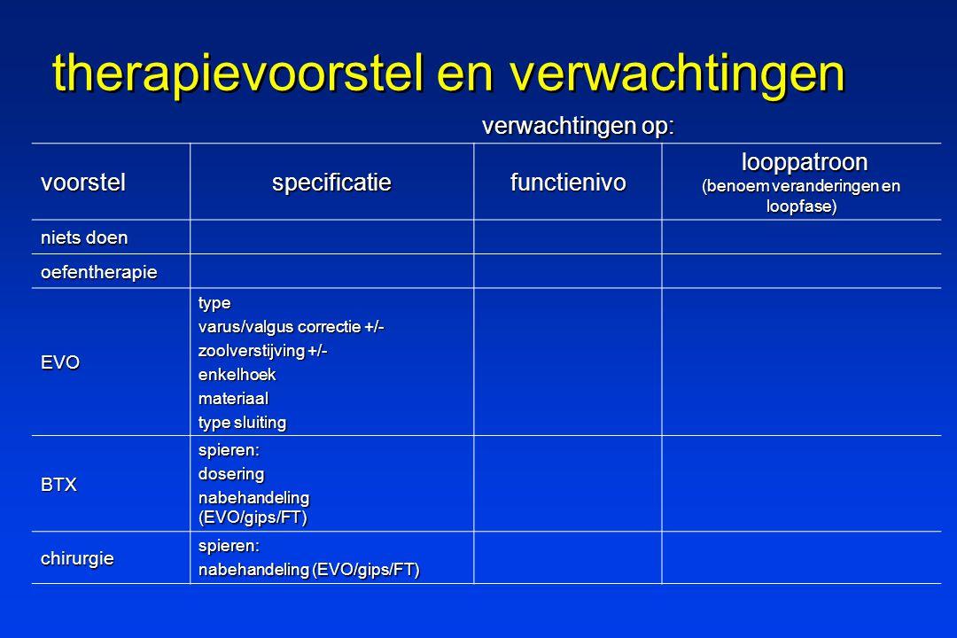 therapievoorstel en verwachtingen verwachtingen op: voorstelspecificatiefunctienivo looppatroon (benoem veranderingen en loopfase) looppatroon (benoem