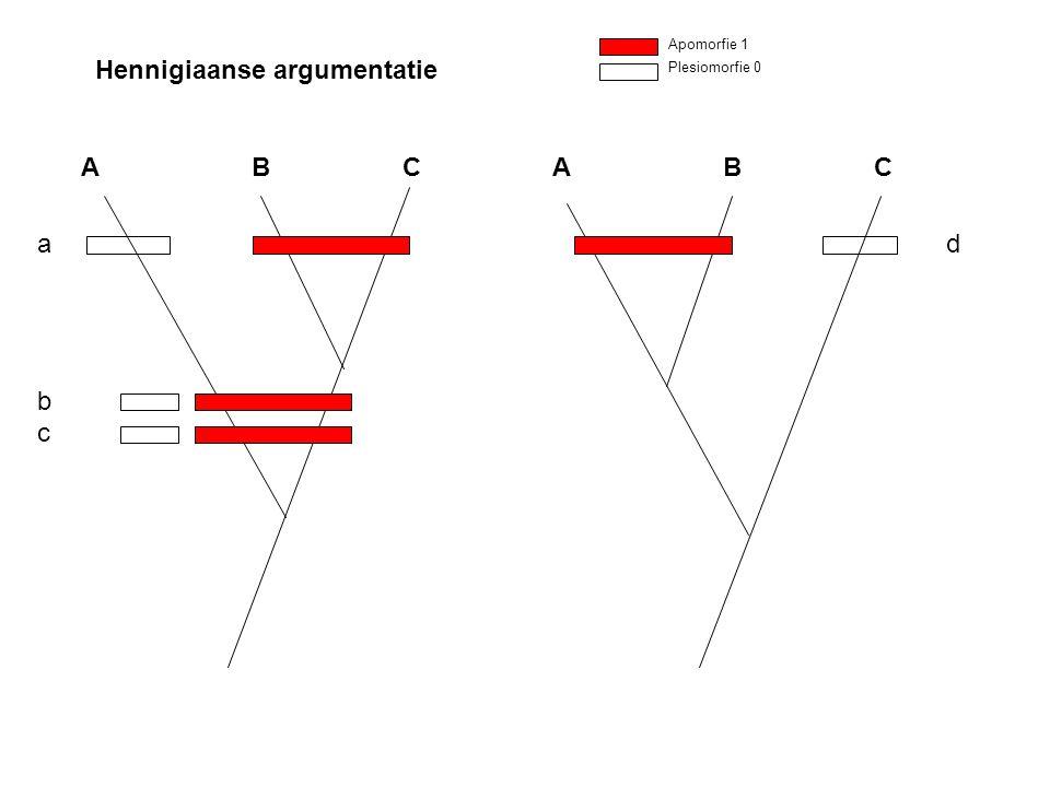 Hennigiaanse argumentatie Apomorfie 1 Plesiomorfie 0 A B C abcabc d