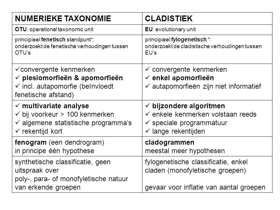 NUMERIEKE TAXONOMIECLADISTIEK OTU: operational taxonomic unitEU: evolutionary unit principieel fenetisch standpunt*: onderzoekt de fenetische verhoudi